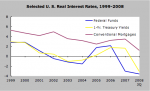 Selected US Real Interest Rates