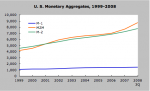 US Monetary Aggregates