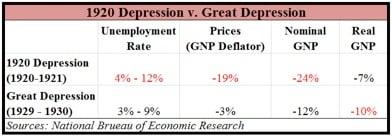 1920 Depression vs. Great Depression