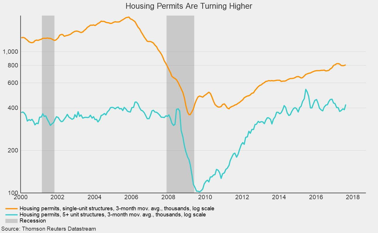 New Housing Starts Fell in August While Permits Rose – AIER