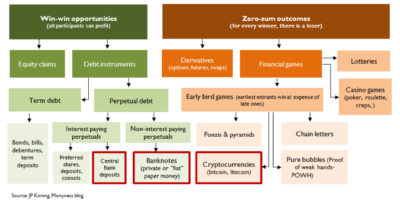 Classifying Bitcoin and fiat money