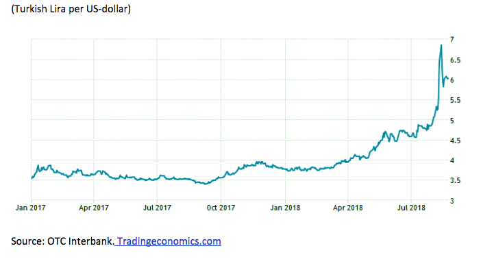 The Turkish Currency Crisis And What It
