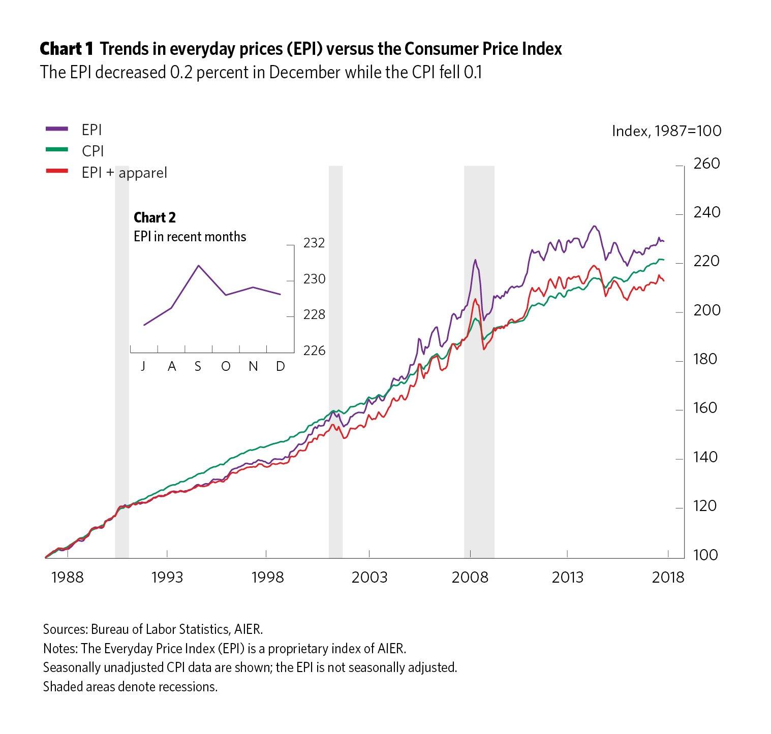 chart1_EPIjan12_2018