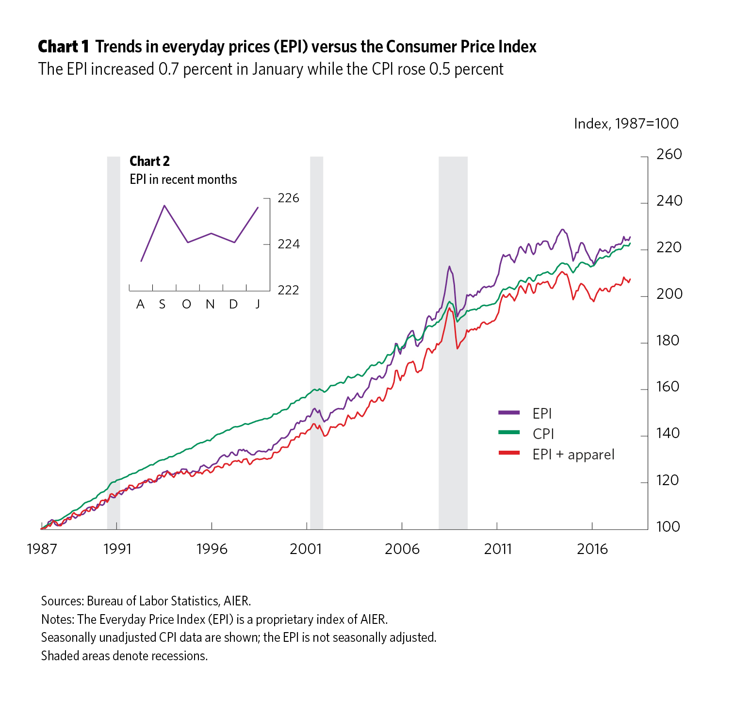 chart1_EPIfeb14_2018