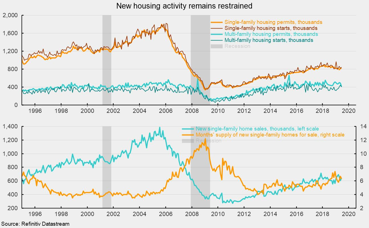 Single Family Housing Activity Is Trending Flat – AIER