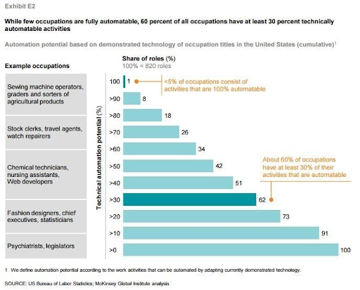 Source: McKinsey Global Institute, U.S. Bureau of Labor Statistics