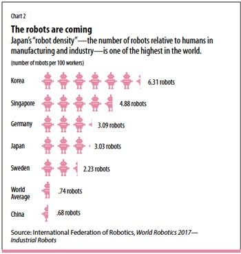 Source: International Federation of Robotics