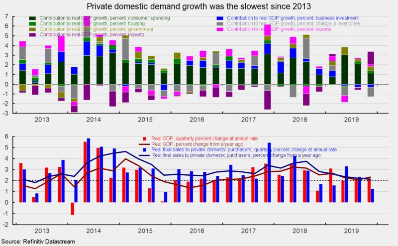 private domestic demand