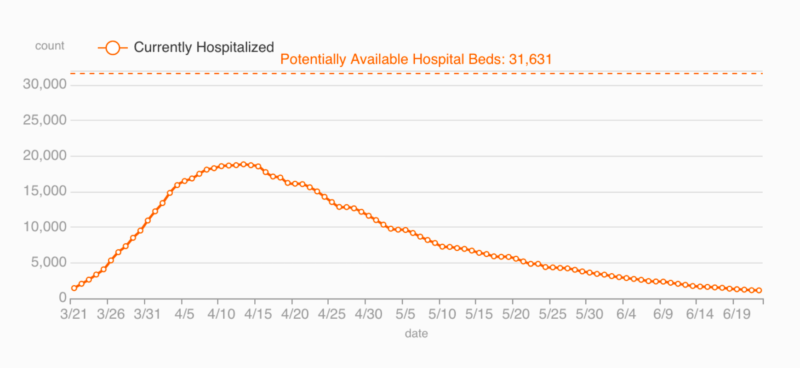 hospitalized vs available hospital beds