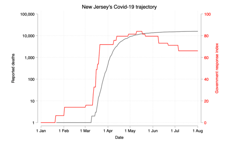 new-jersey-covid-19-trajectory-768x495.p