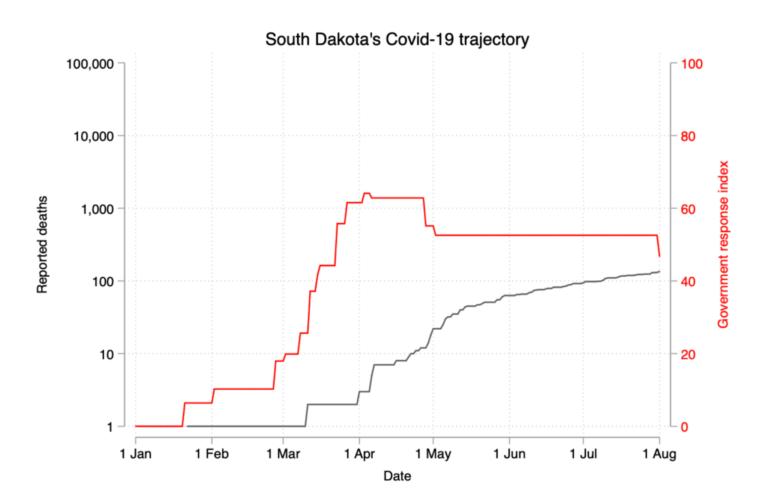 south-dakota-covid-19-trajectory.png-768