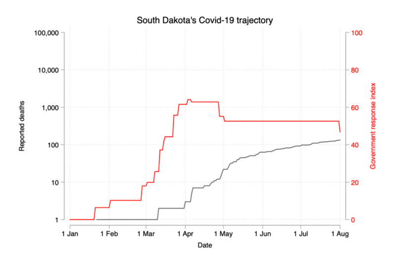 south-dakota-covid-19-trajectory.png