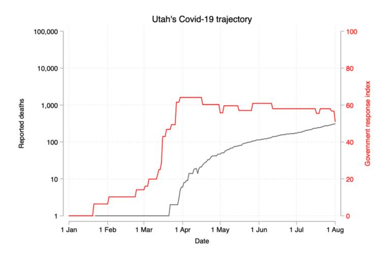 utah-covid-19-trajectory-768x505.png