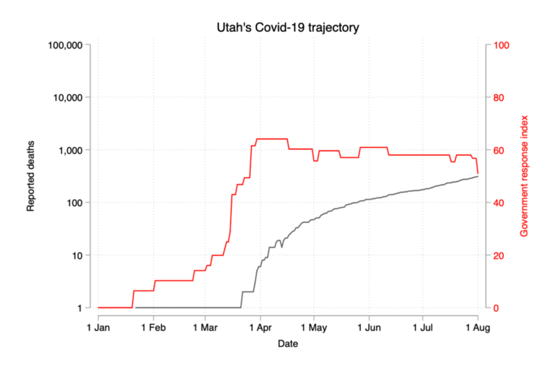 utah-covid-19-trajectory