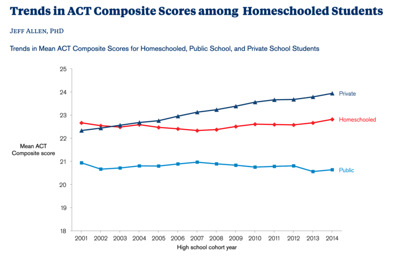 trends-act-scores-homeschooled-students