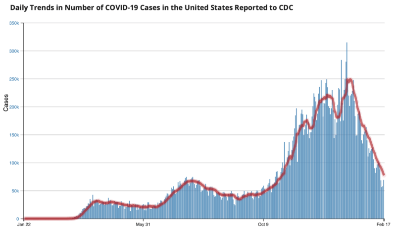 Covid Cases, like Political Careers, are Dropping Like Rocks Screen-Shot-2021-02-19-at-9.50.50-AM-800x476
