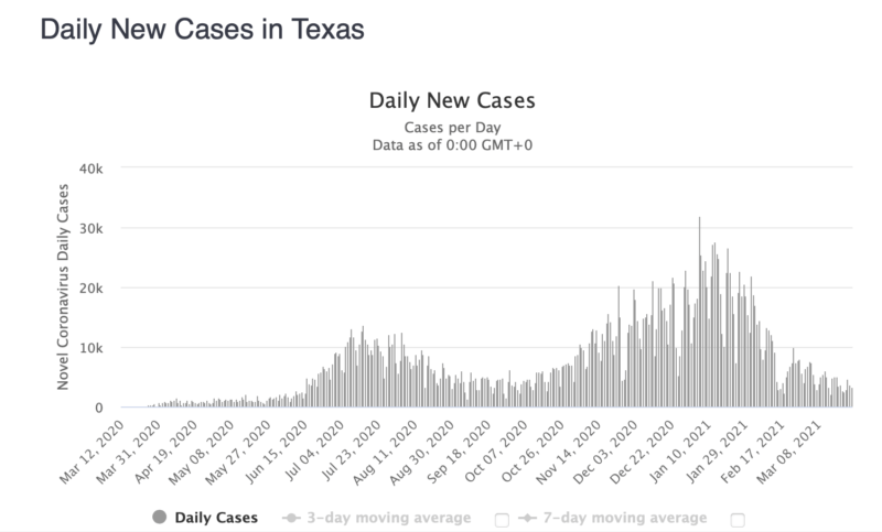 Covid cases and deaths | New daily cases in Texas