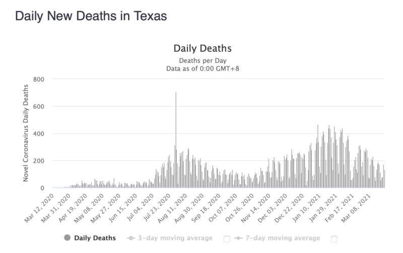 Covid cases and deaths in Texas