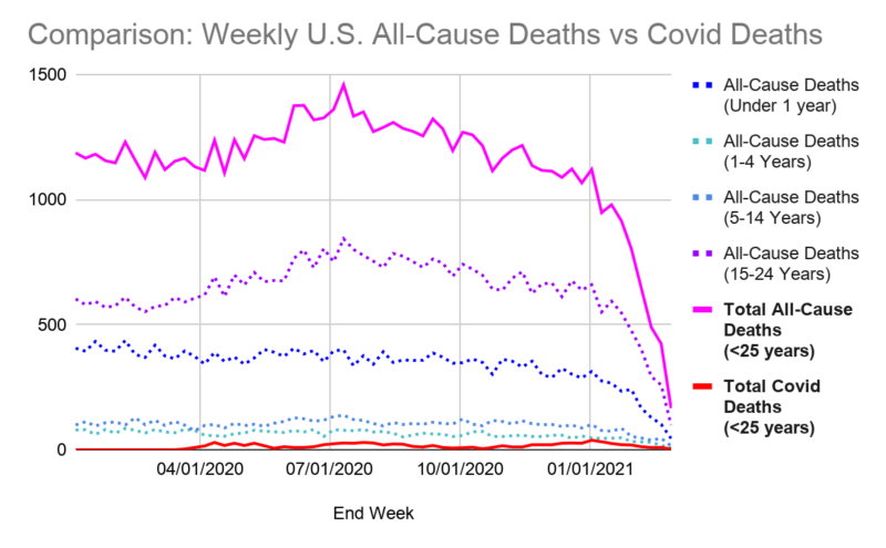 comparison weekly US all cause deaths vs Covid deaths