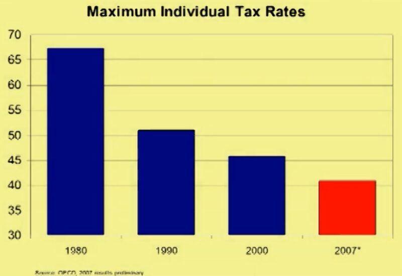 Maximum Individual Tax Rates
