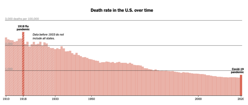 Death Rate in US Over Time