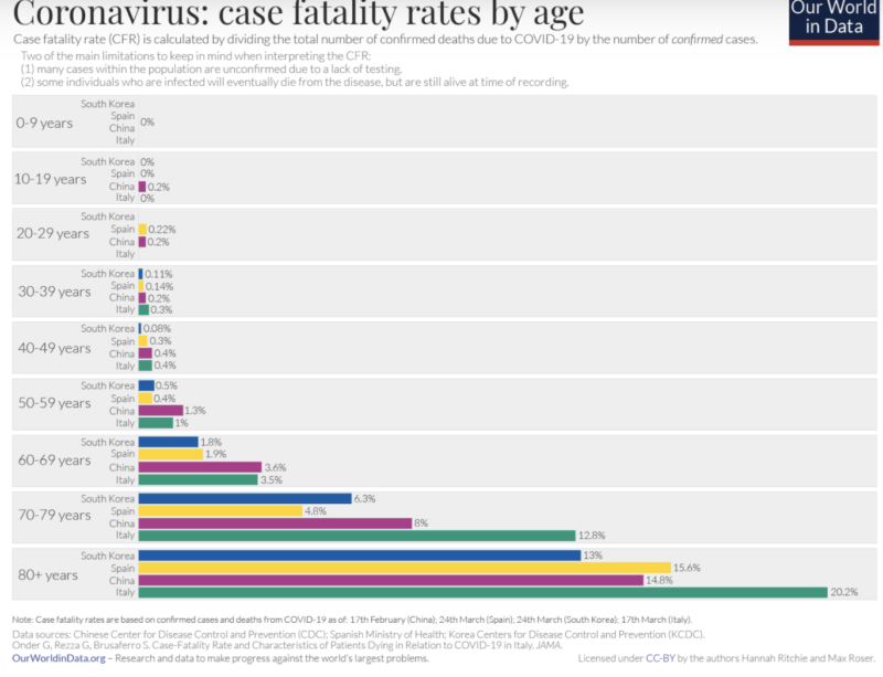 Case Fatality Rates by Age