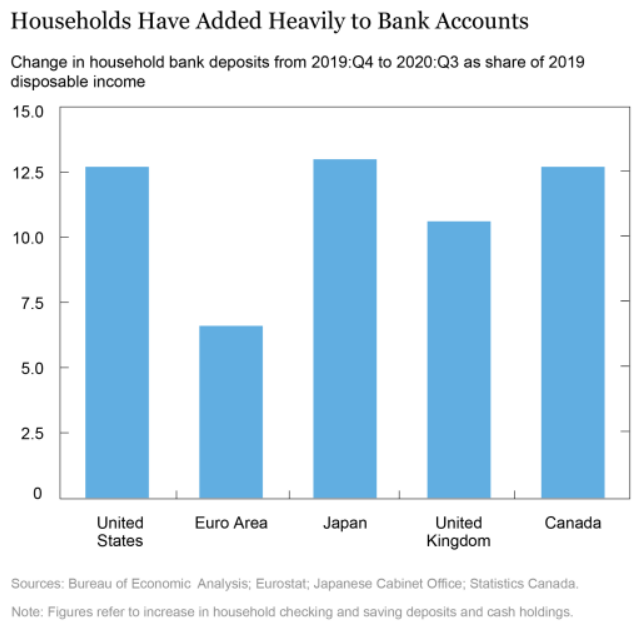 Household Add to their Bank Accounts