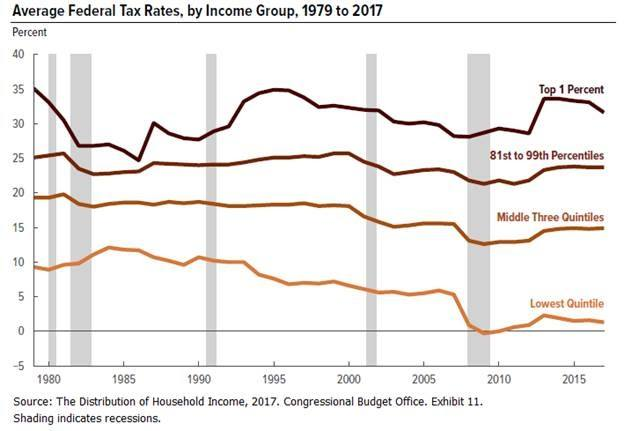 average federal tax rates, by income group, 1979 to 2017