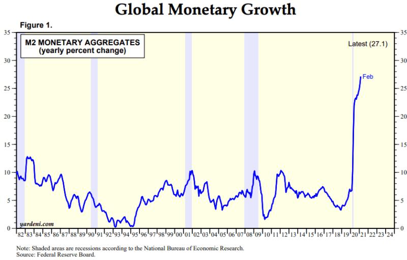 Global Monetary Growth