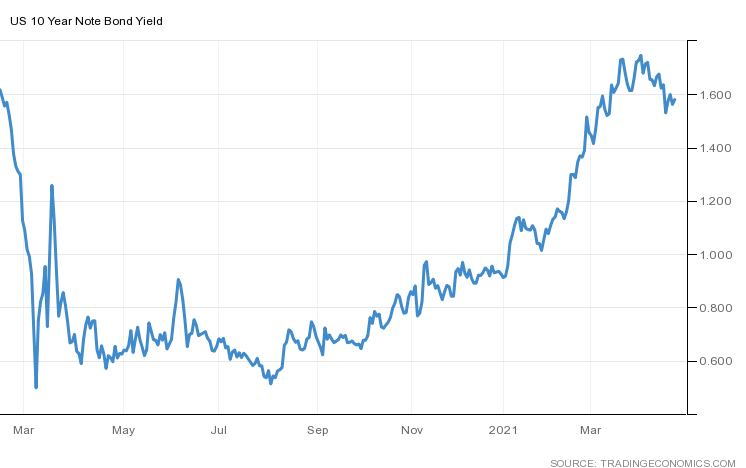 US 10 Year Note Bond Yield