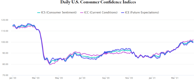 Daily US Consumer Confidence Index
