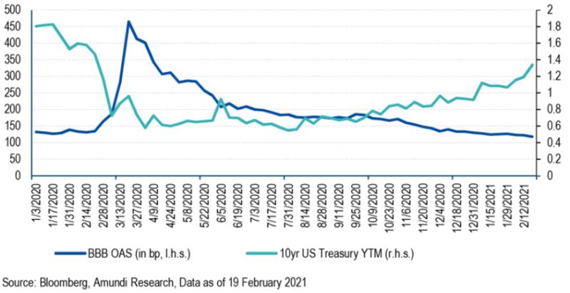 Corporate Bond vs. 10 Year Treasury Yield