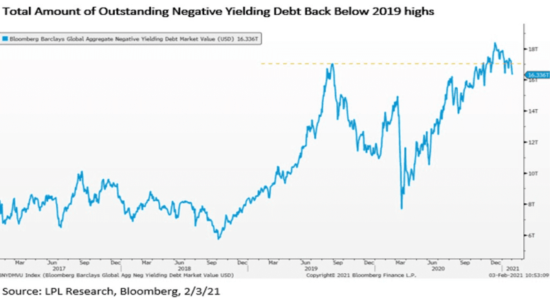 Total Amount of Outstanding Negative Yielding