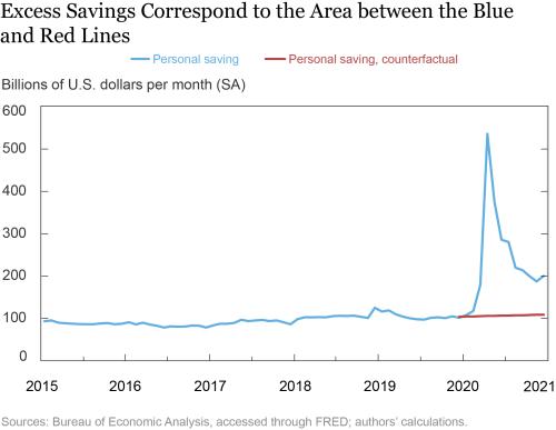 Savings Correlations