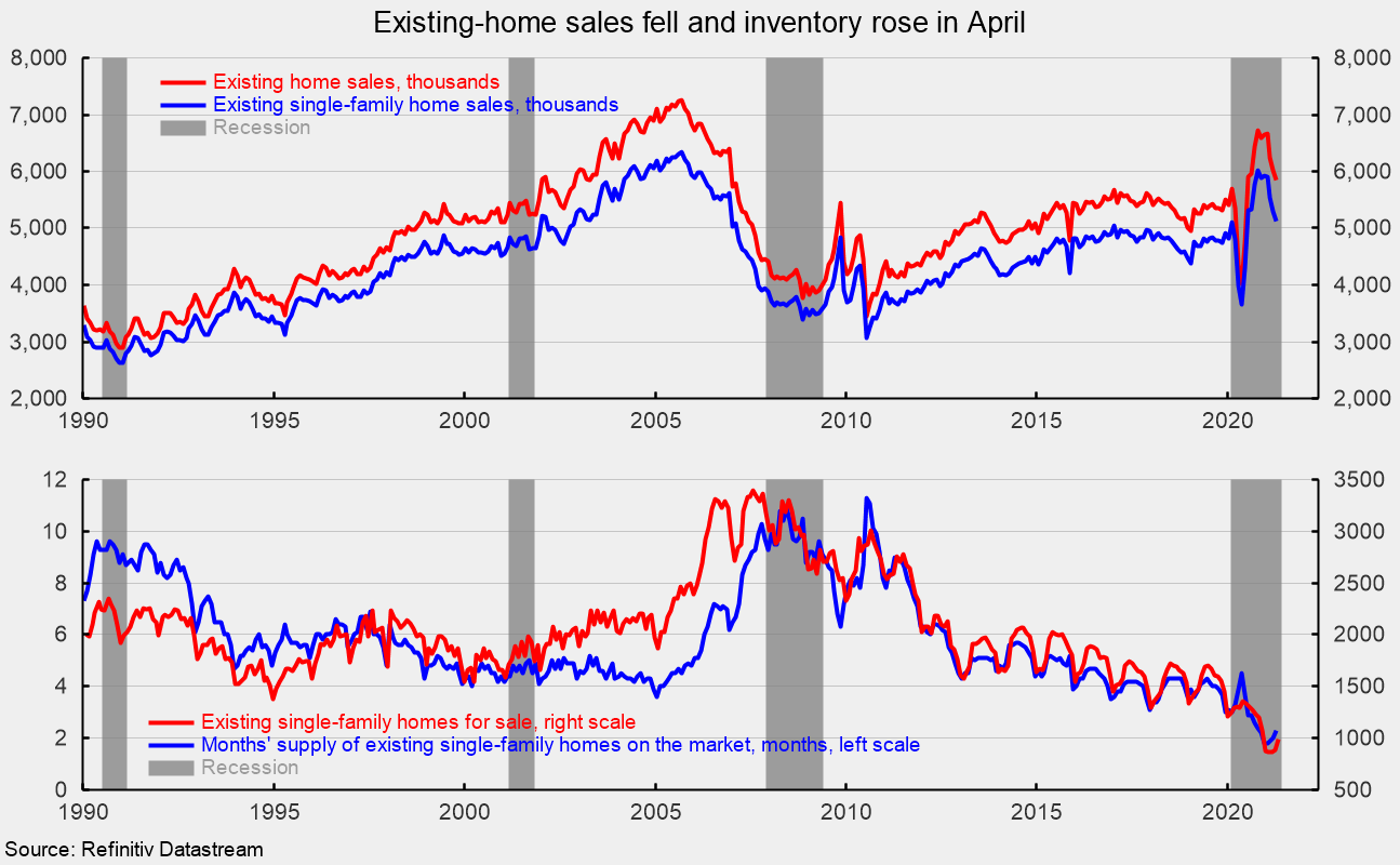 Existing Home Sales Fall Again in April – AIER