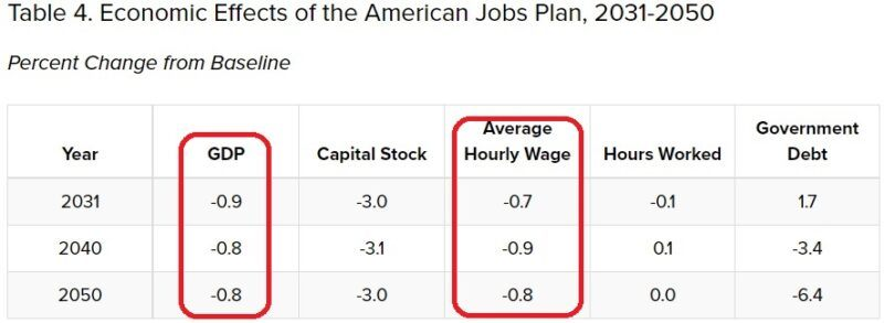 economic effects of the american jobs plan