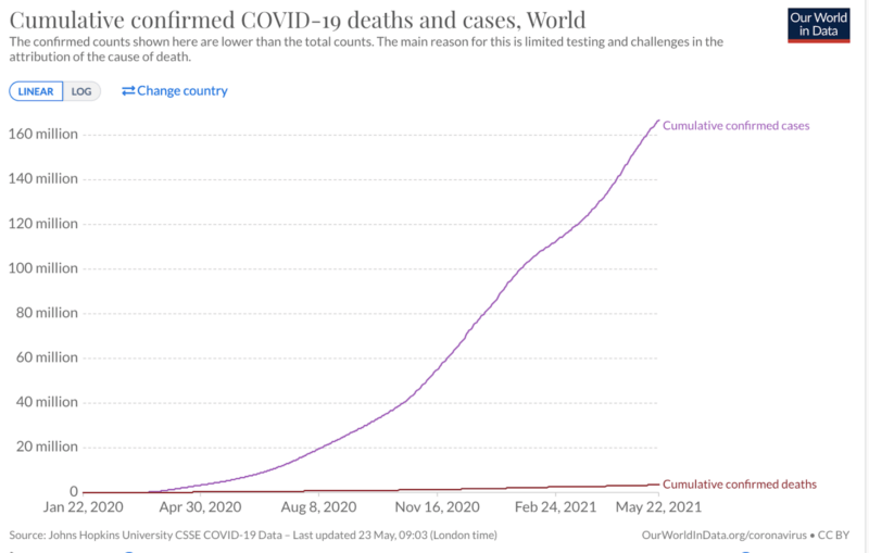 cumulative covid deaths and cases