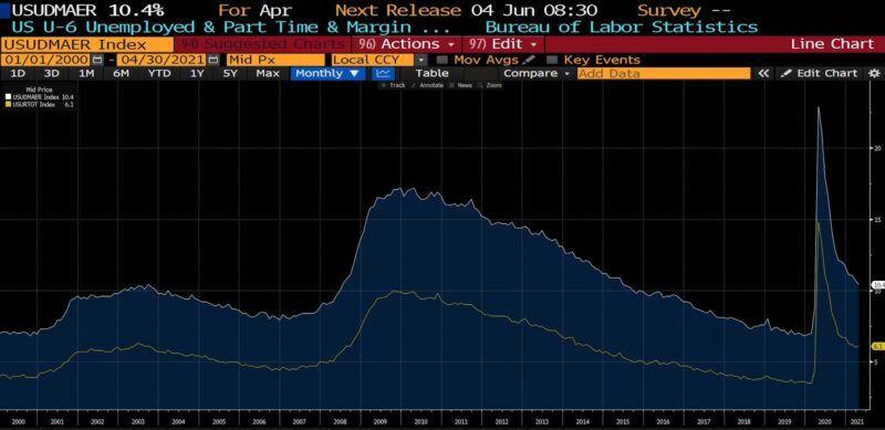 U3 and U6 Unemployment