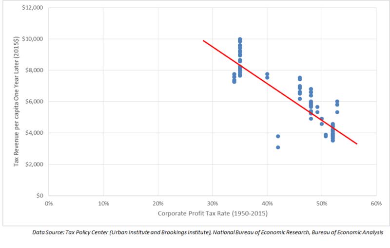 corporate profits tax rate