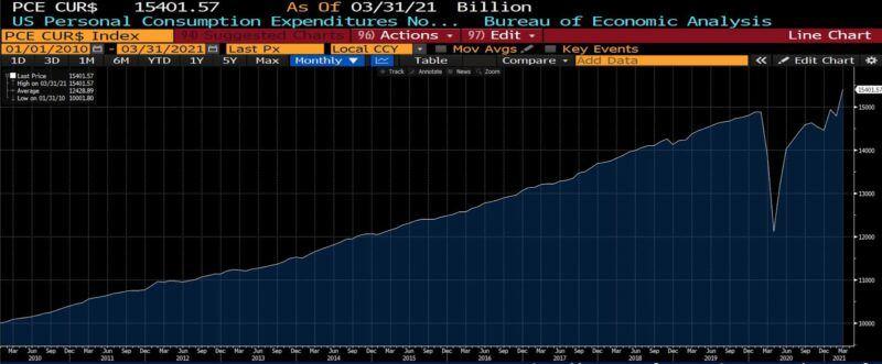 us personal consumption expenditures