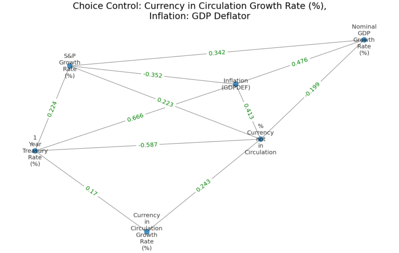 Currency in Circulation Growth Rate GDP Deflation