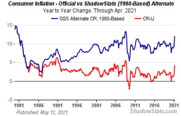 consumer inflation official vs alternate