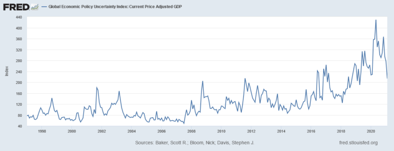 global economic policy uncertainty index: current price adjusted gdp