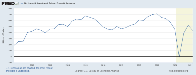 net domestic investment: private domestic business