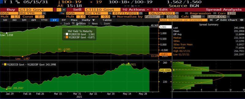 10 year treasury minus 10 year tip
