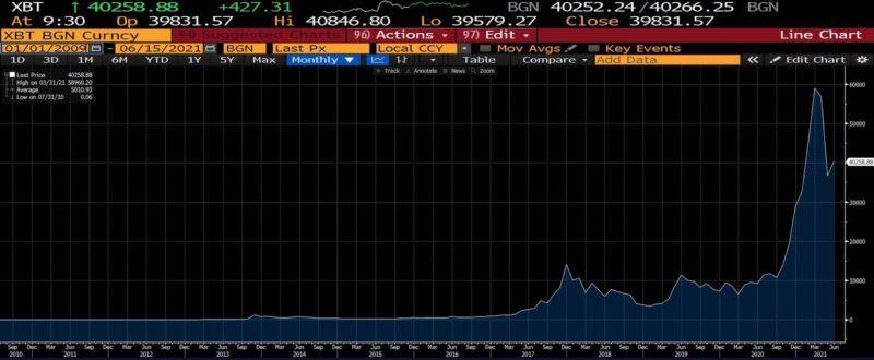 bitcoin lifetime price