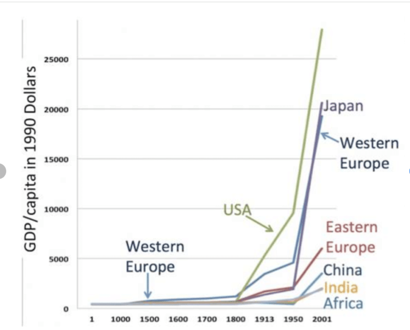 GDP/Capita in 1990 Dollars