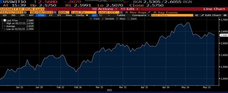 US 10 Year Zero Coupon inflation Swap