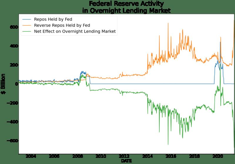 fed reserve activity overnight lending market