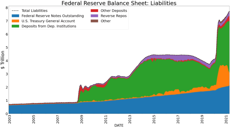 fed balance sheet liabilities